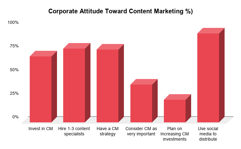 A graph showing how popular content marketing is for businesses