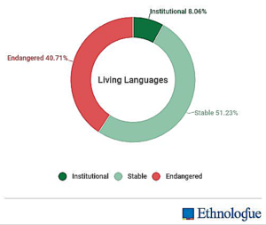 Living Languages Graph