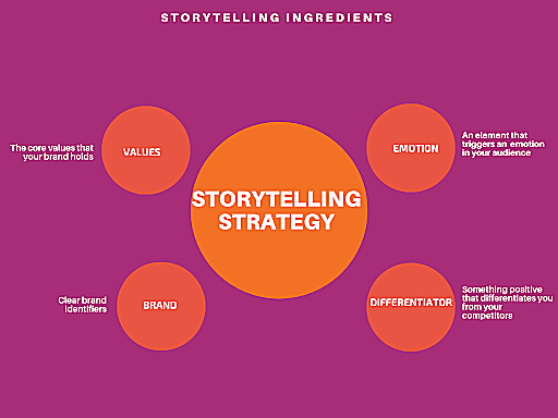 A graphic showing essential elements in storytelling for marketing