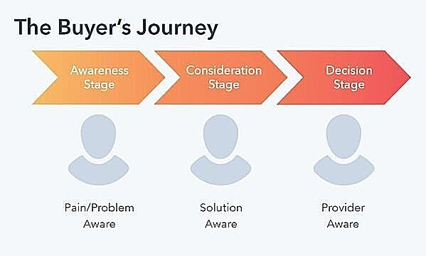 A Graphic of the three stages of the Customer Journey