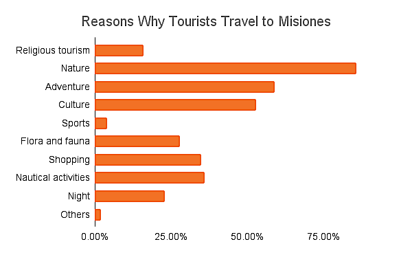 Reasons Why Tourists Travel to Misiones