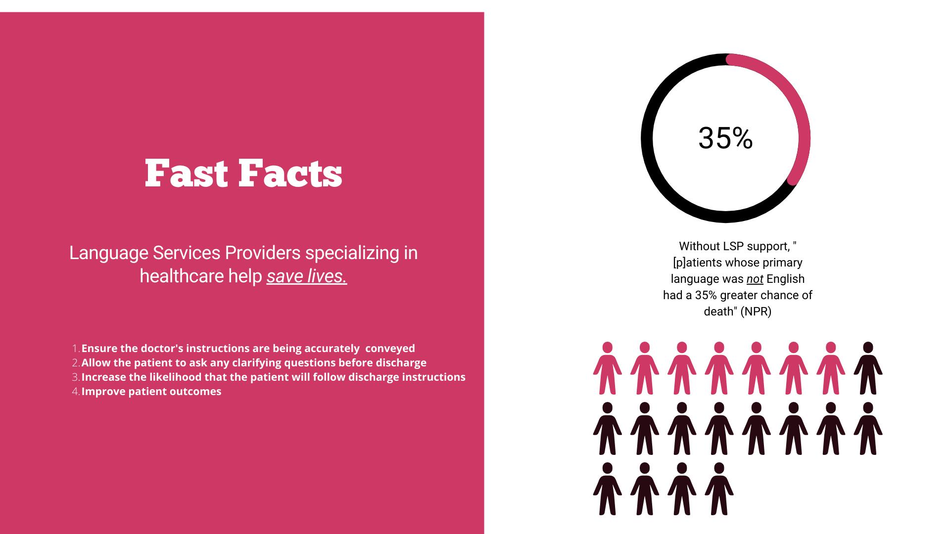 Importance of healthcare interpreting